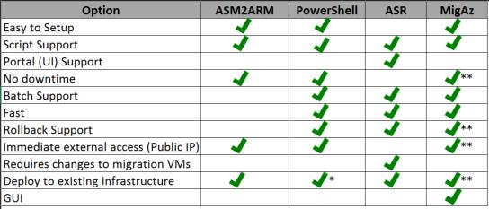 Options for Migrating Azure VMs from ASM (v1) to ARM (v2)